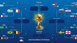 ২০১৮ বিশ্বকাপ